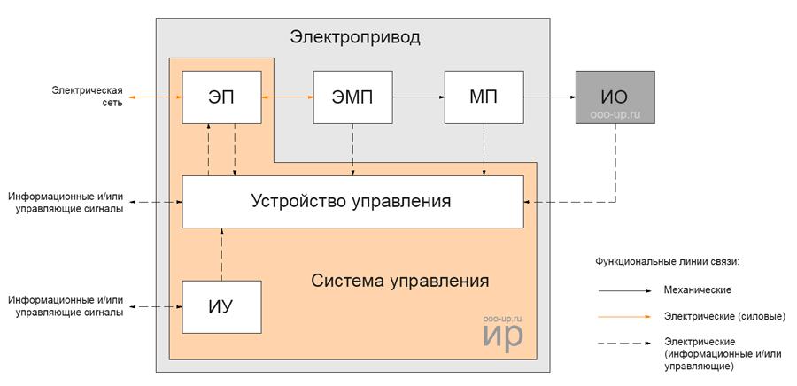 Функциональная схема электропривода