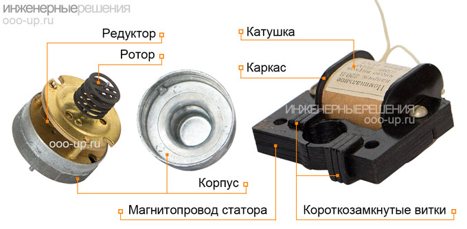 Конструкция синхронного реактивно-гистерезисного электродвигателя