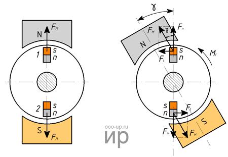 Принцип действия гистерезисного двигателя