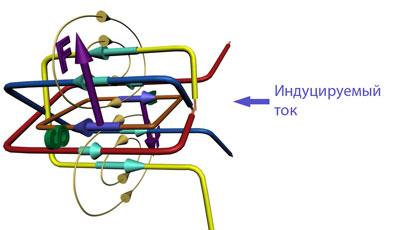 Сила действуюшая на рамку с током в магнитном поле