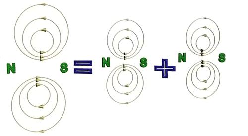Разложение пульсирующего магнитного потока