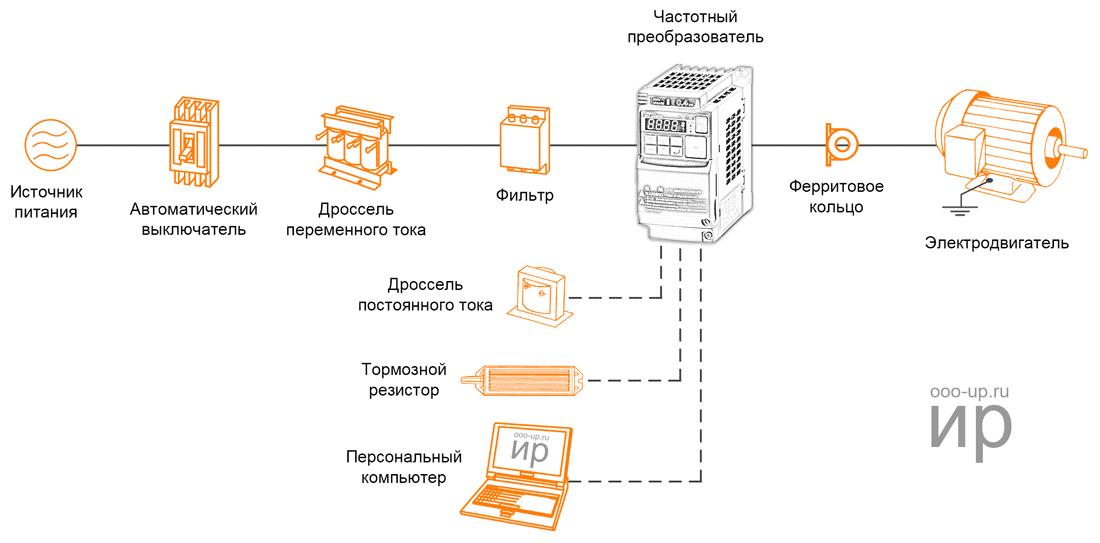 Функциональная схема частотно-регулируемого привода