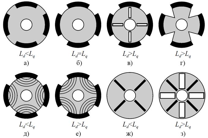 Сечение роторов с разным отношением Ld/Lq