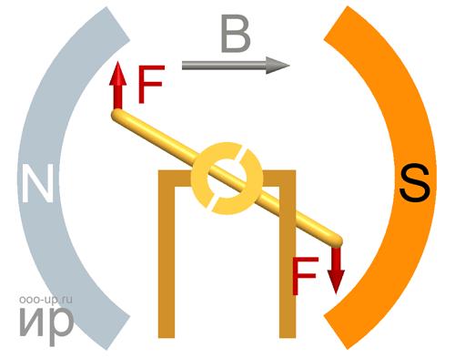 Принцип действия электродвигателя