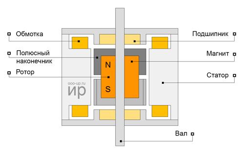Конструкция гибридного шагового двигателя