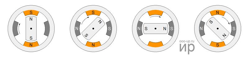 Положение ротора при полушаговом управлении
