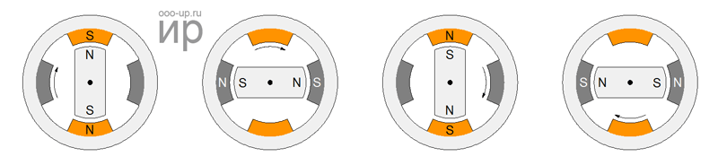 Положение ротора при волновом управлении