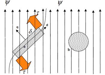 Действие магнитного поля на объекты с анизотропной и изотропной геометрией