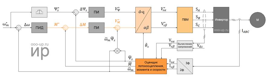 Прямое управление моментом с пространственно векторной модуляцией напряжения