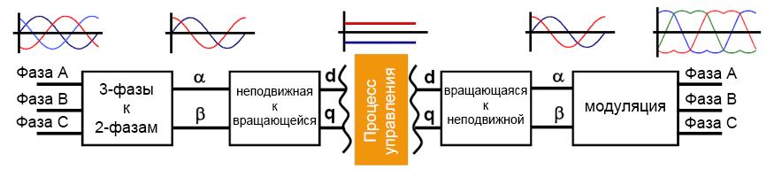 Формы сигналов на разных этапах преобразования