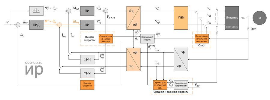 Бездатчиковое полеориентированное управление СДПМ с ротором с явно выраженными полюсами