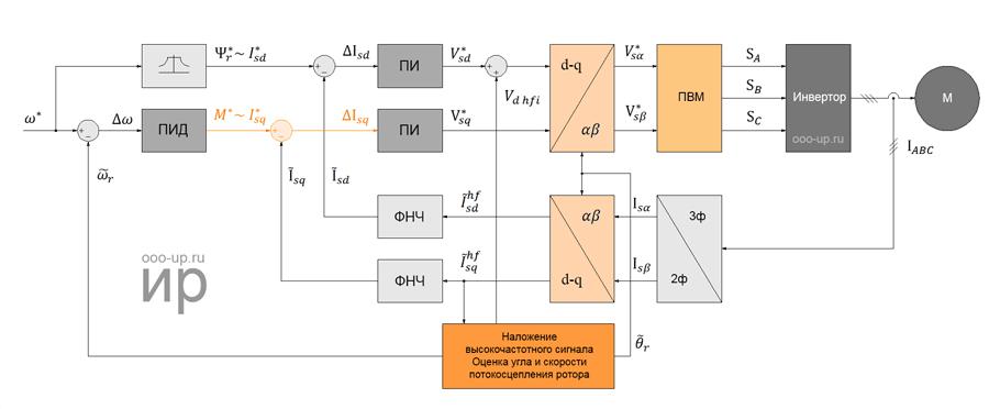 Бездатчиковое полеориентированное управление синхронным двигателем с постоянными магнитами с ротором с явно выраженными полюсами на низких оборотах