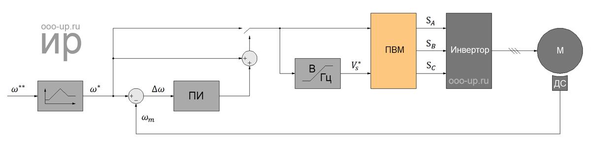 Скалярное управление асинхронным двигателем с короткозамкнутым ротором с датчиком скорости