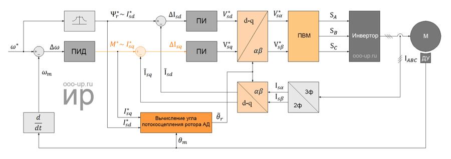 Полеориентированное управления трехфазным асинхронным электродвигателем по датчику положения