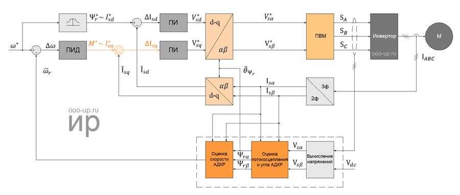 Полеориентированное управления трехфазным асинхронным электродвигателем без датчика положения ротора
