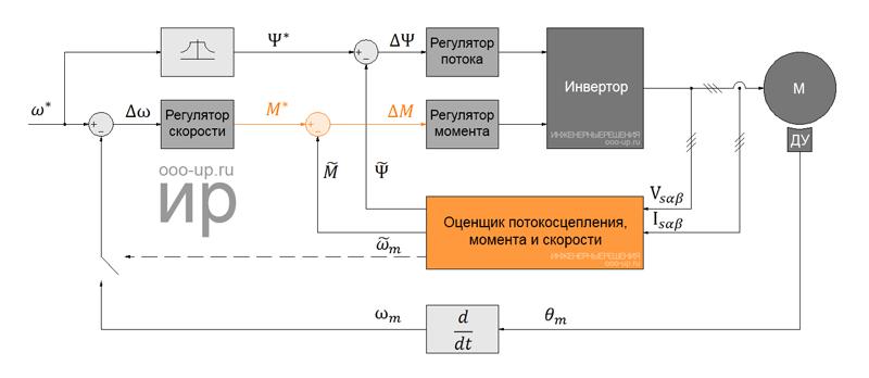 Векторное управление