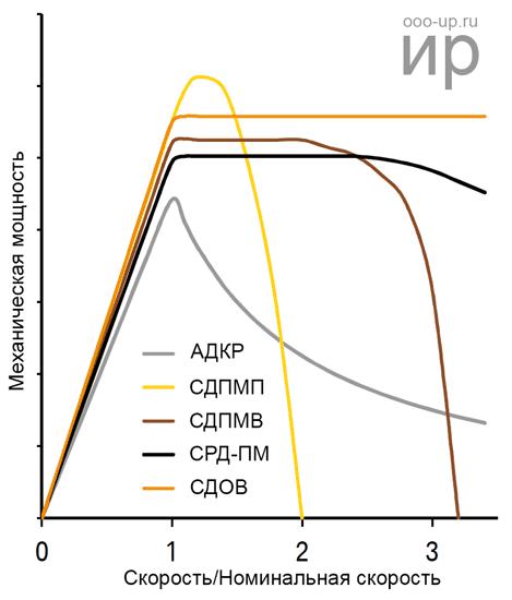 Зависимость мощности от скорости вращения вала для двигателей разных типов