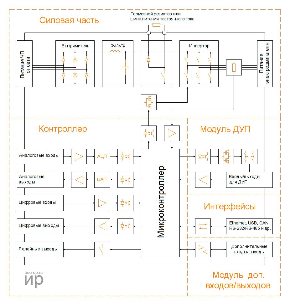 Функциональная схема частотного преобразователя