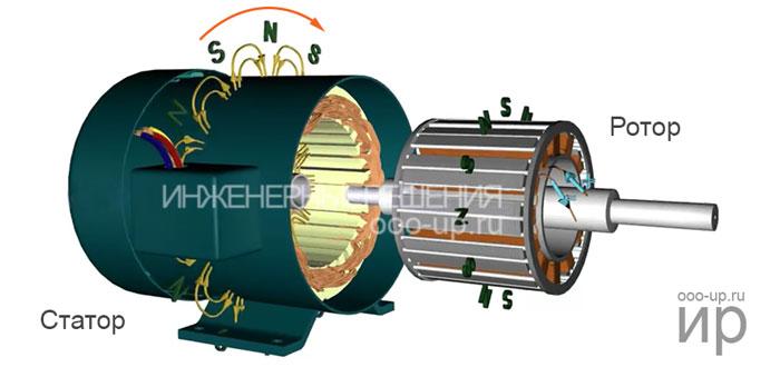 Взаимодействие магнитных полей статора и ротора синхронного двигателя с обмотками возбуждения