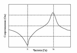Зависимость сопротивления от частоты у пьезокерамики